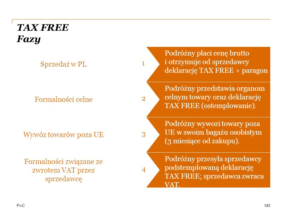 Formalności związane ze zwrotem VAT przez sprzedawcę