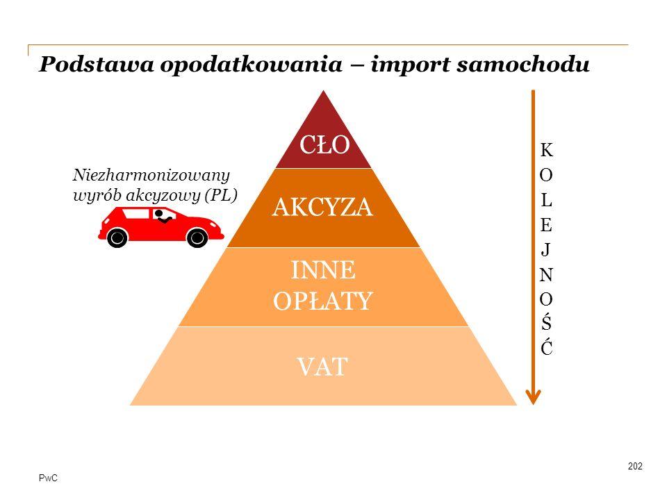 Podstawa opodatkowania – import samochodu