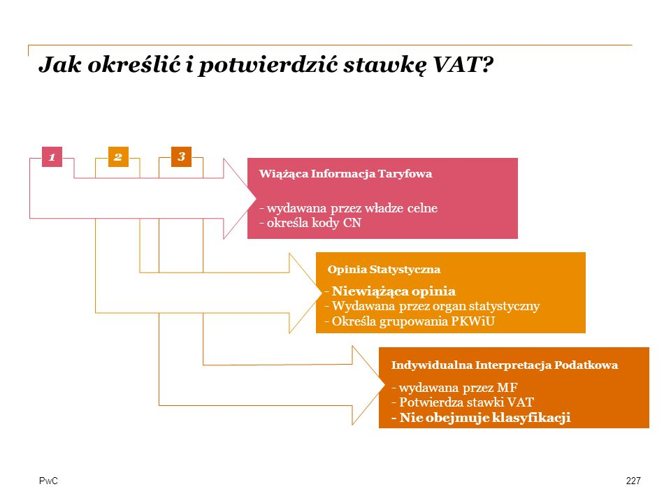 Jak określić i potwierdzić stawkę VAT