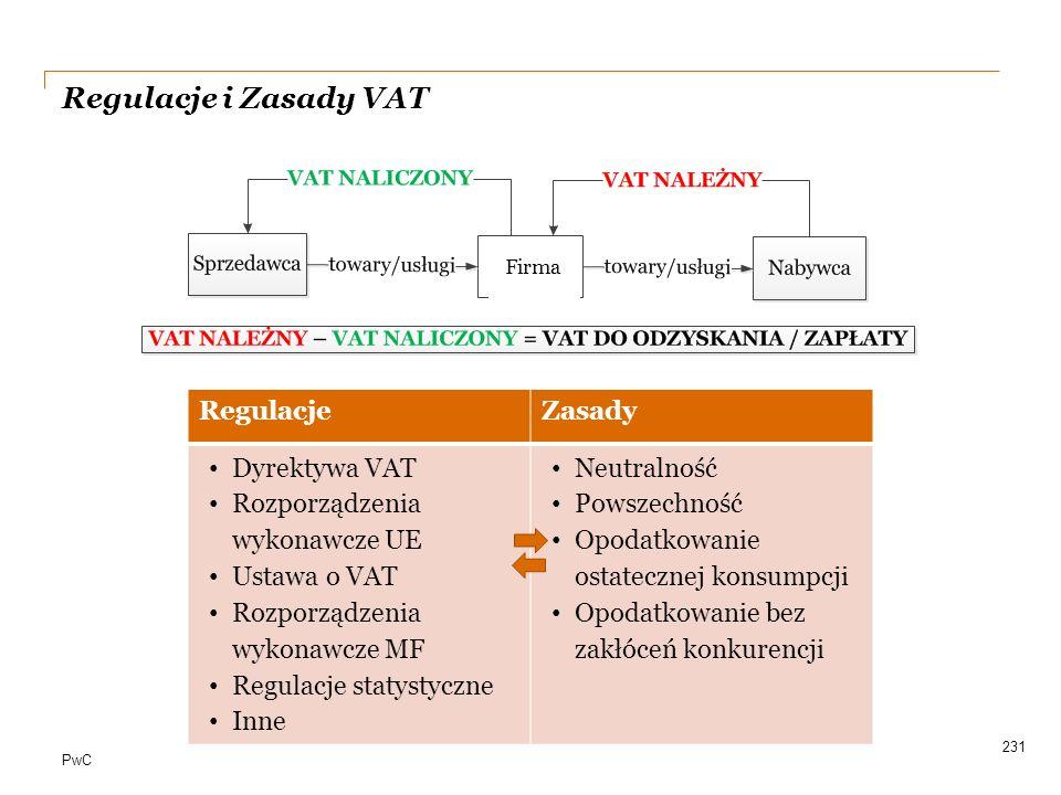 Regulacje i Zasady VAT a Regulacje Zasady Dyrektywa VAT