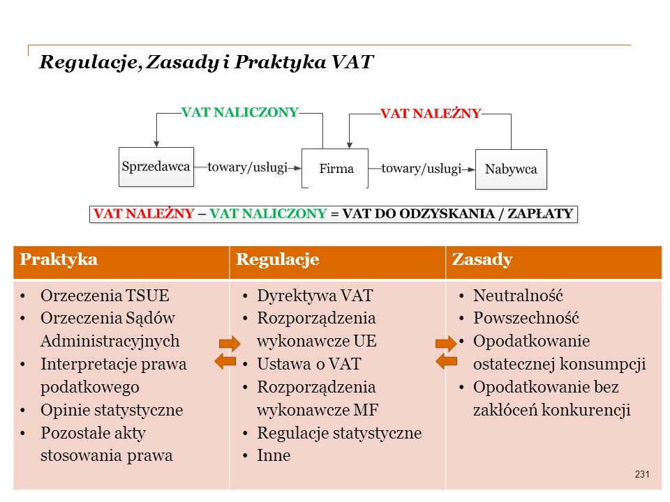 Regulacje, Zasady i Praktyka VAT