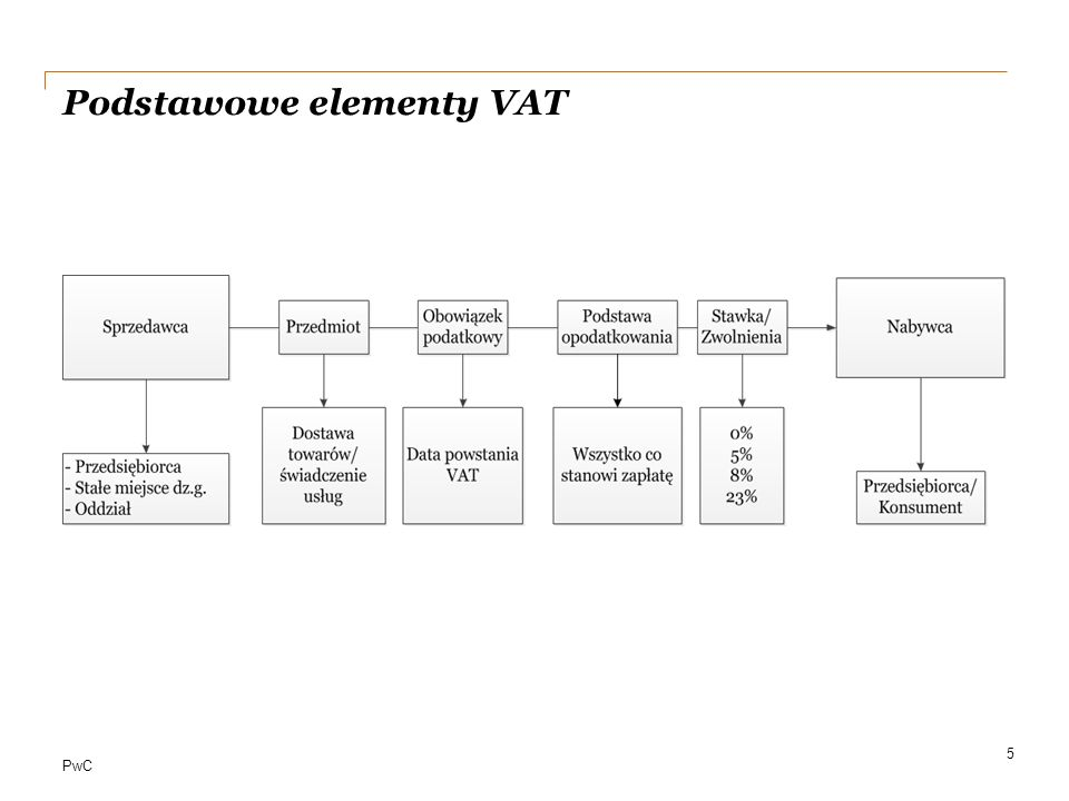 Podstawowe elementy VAT