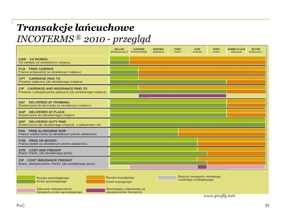 Transakcje łańcuchowe INCOTERMS ® 2010 - przegląd