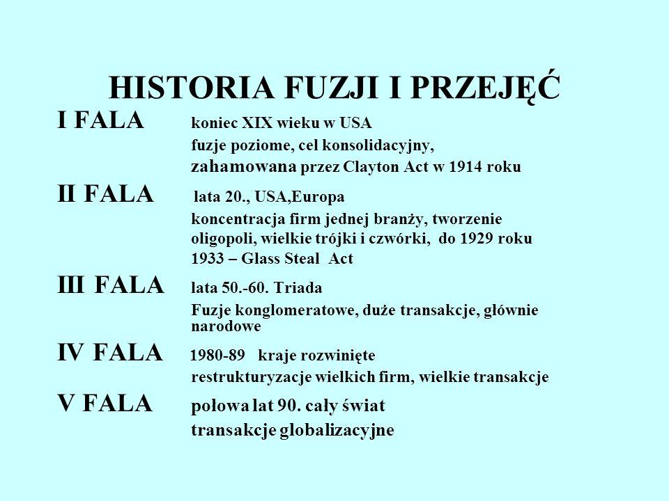 HISTORIA FUZJI I PRZEJĘĆ