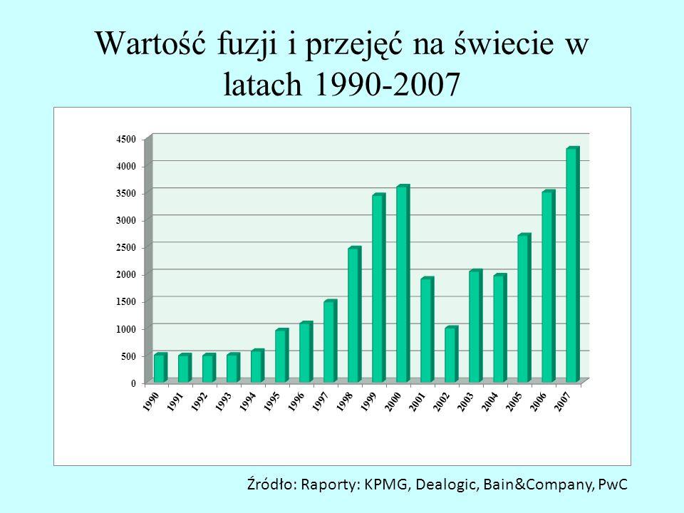 Wartość fuzji i przejęć na świecie w latach 1990-2007