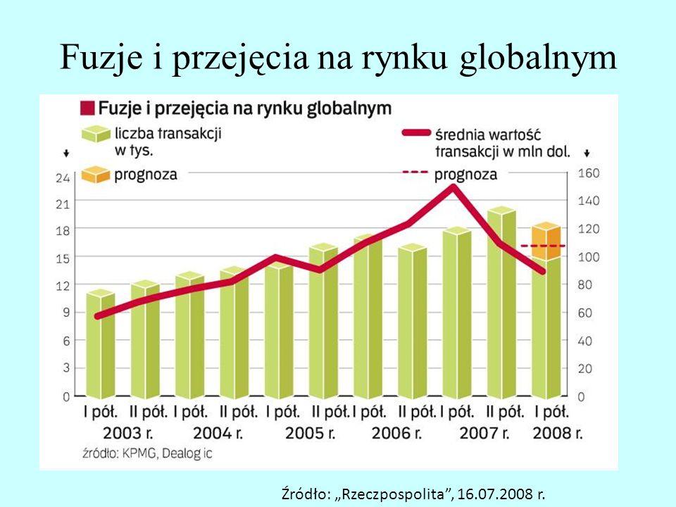 Fuzje i przejęcia na rynku globalnym