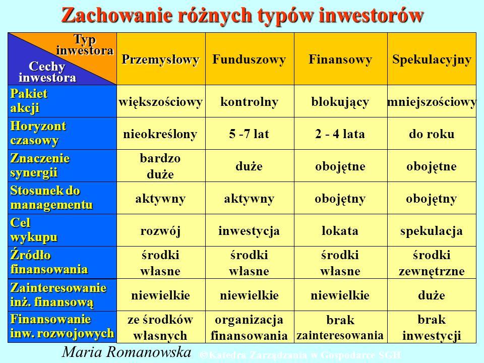 Zachowanie różnych typów inwestorów