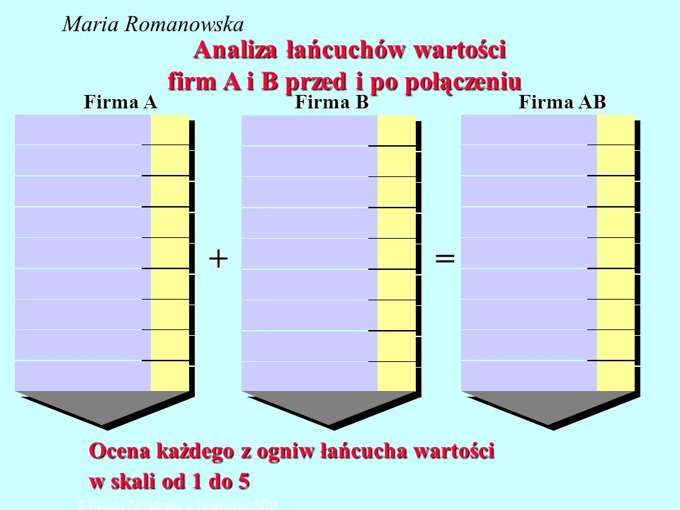 Analiza łańcuchów wartości firm A i B przed i po połączeniu