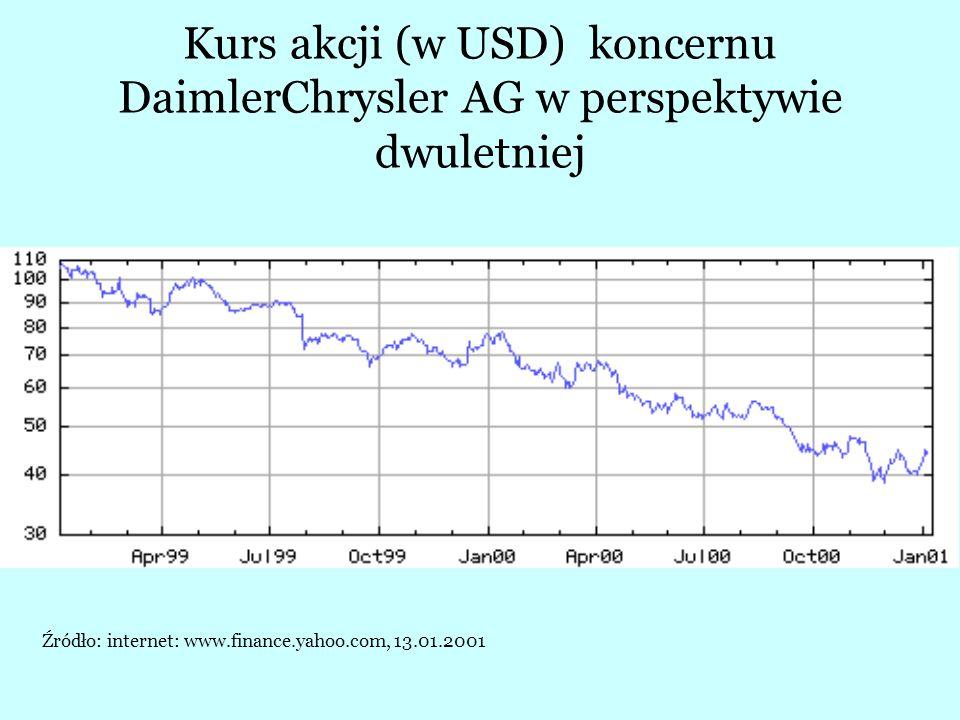 Kurs akcji (w USD) koncernu DaimlerChrysler AG w perspektywie dwuletniej