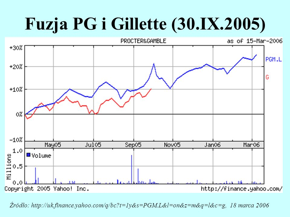 Fuzja PG i Gillette (30.IX.2005)