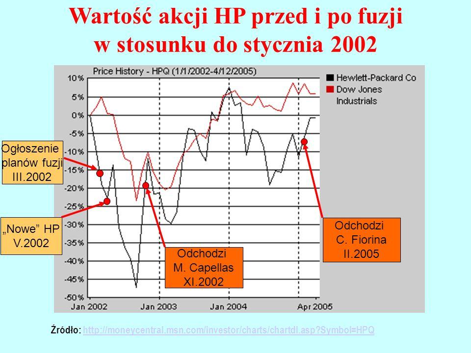 Wartość akcji HP przed i po fuzji w stosunku do stycznia 2002