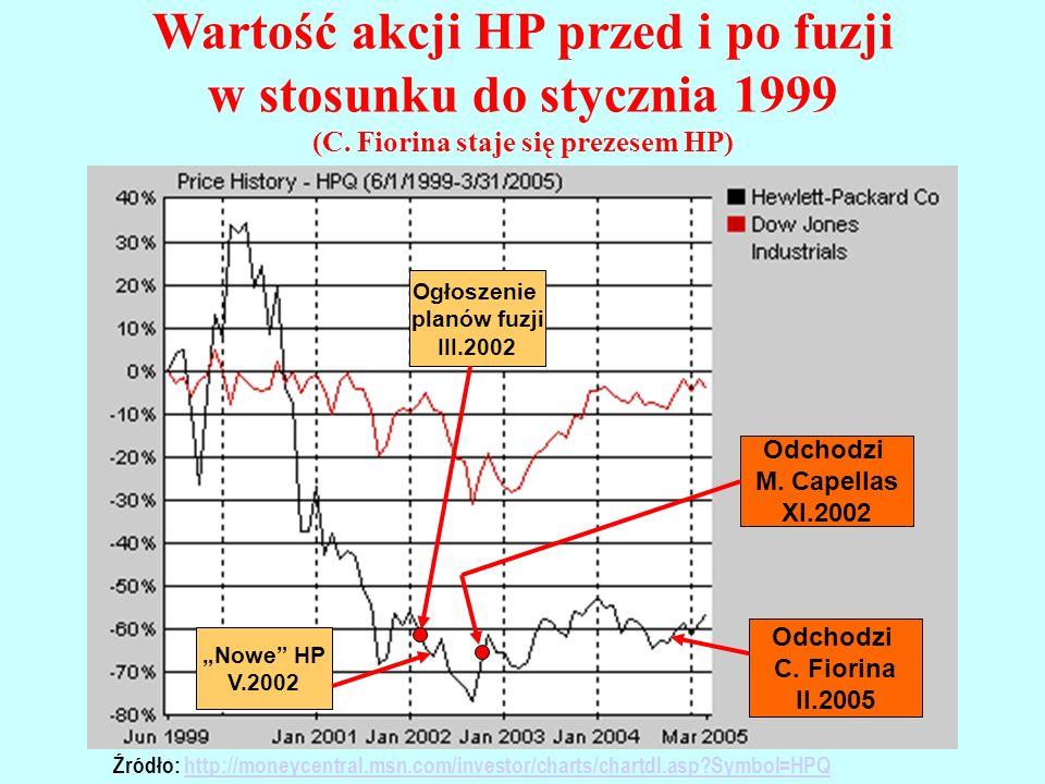Wartość akcji HP przed i po fuzji w stosunku do stycznia 1999 (C