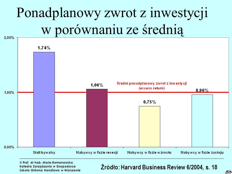 Ponadplanowy zwrot z inwestycji w porównaniu ze średnią