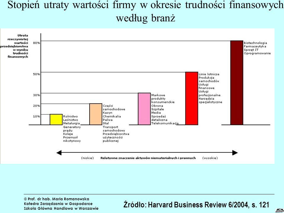 Stopień utraty wartości firmy w okresie trudności finansowych według branż