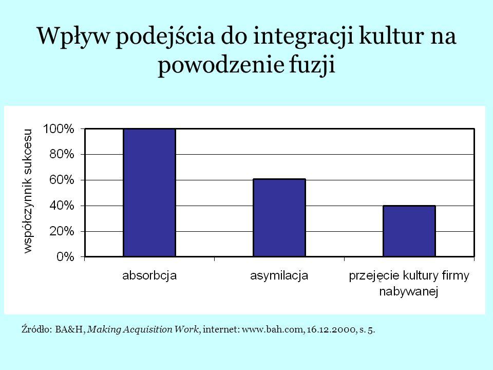Wpływ podejścia do integracji kultur na powodzenie fuzji