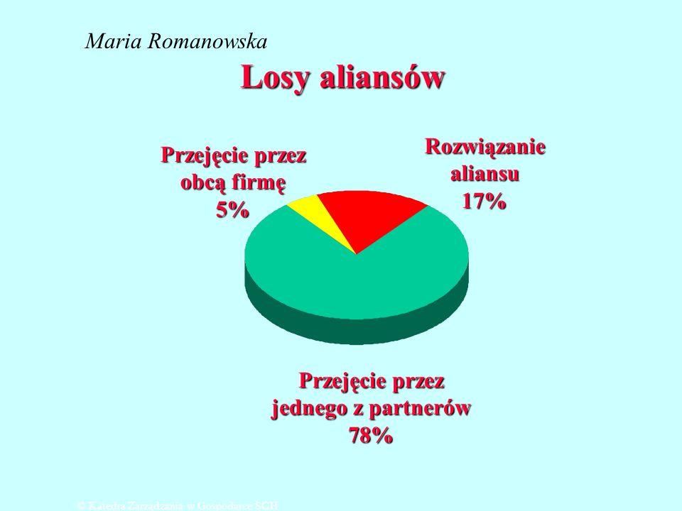 Losy aliansów Maria Romanowska Rozwiązanie Przejęcie przez aliansu