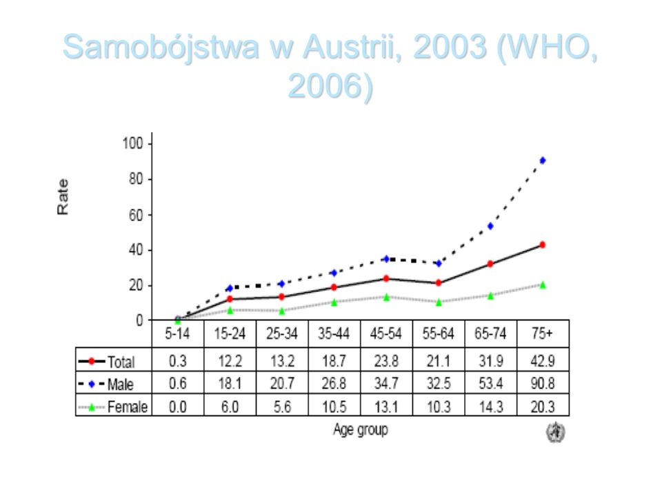 Samobójstwa w Austrii, 2003 (WHO, 2006)