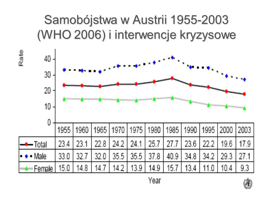 Samobójstwa w Austrii 1955-2003 (WHO 2006) i interwencje kryzysowe