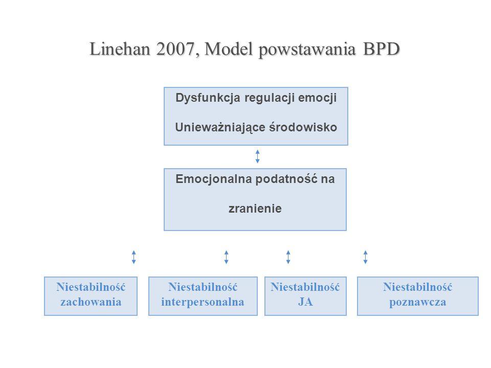 Linehan 2007, Model powstawania BPD