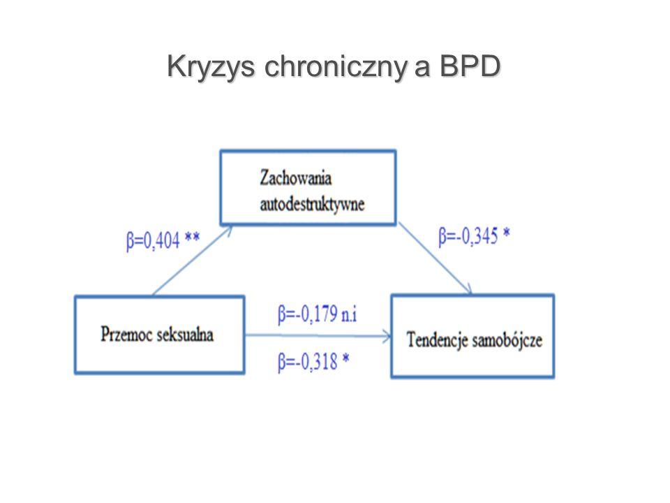 Kryzys chroniczny a BPD