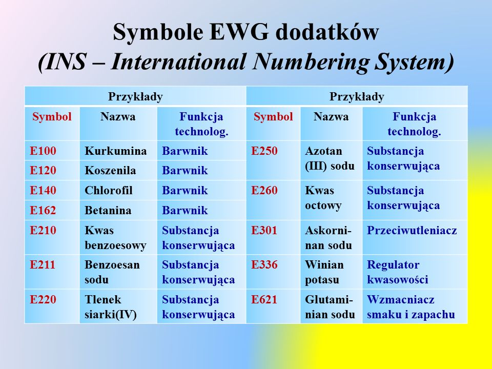Symbole EWG dodatków (INS – International Numbering System)