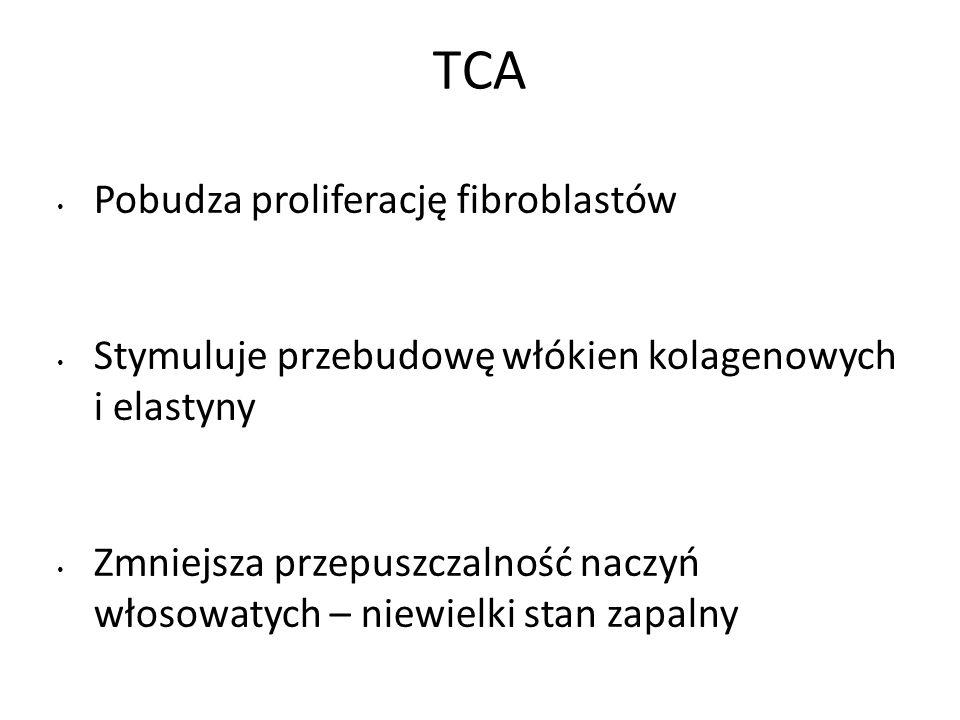 TCA Pobudza proliferację fibroblastów