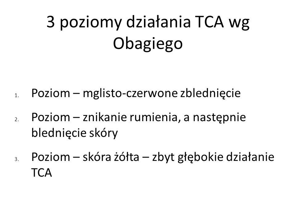 3 poziomy działania TCA wg Obagiego