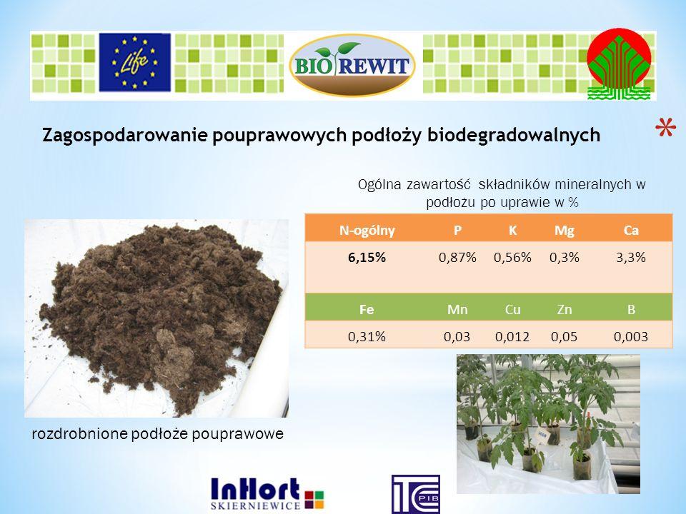 Ogólna zawartość składników mineralnych w podłożu po uprawie w %