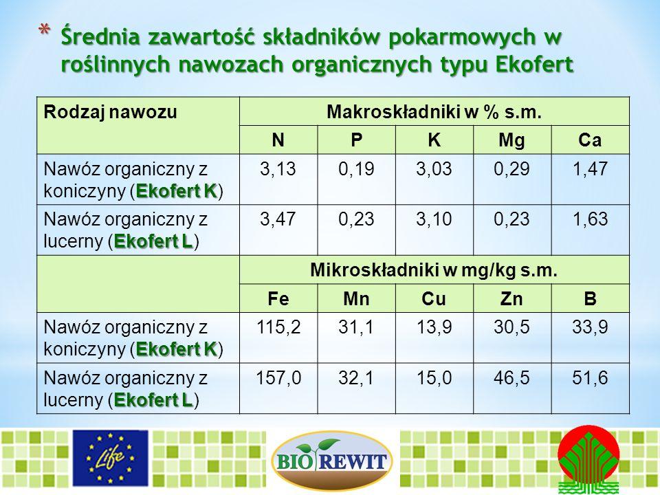 Mikroskładniki w mg/kg s.m.