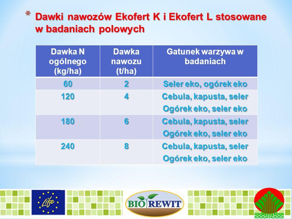 Dawki nawozów Ekofert K i Ekofert L stosowane w badaniach polowych