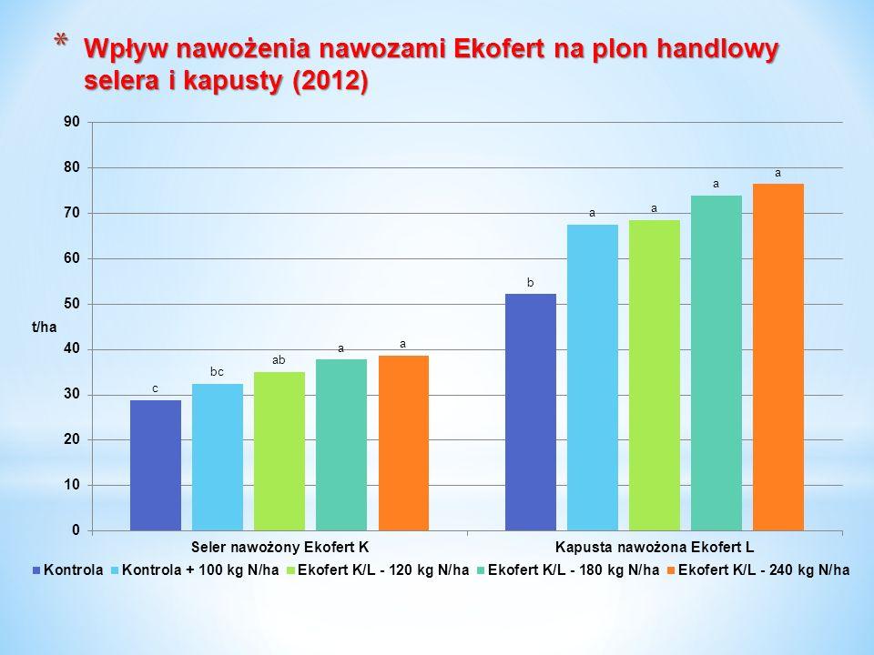 Wpływ nawożenia nawozami Ekofert na plon handlowy selera i kapusty (2012)