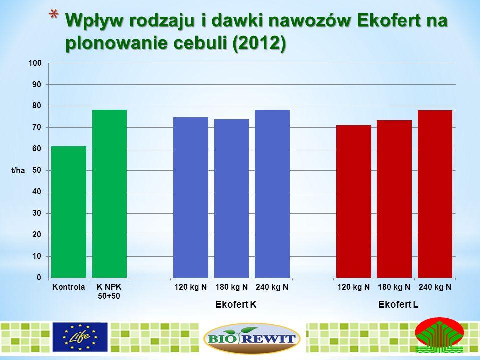 Wpływ rodzaju i dawki nawozów Ekofert na plonowanie cebuli (2012)