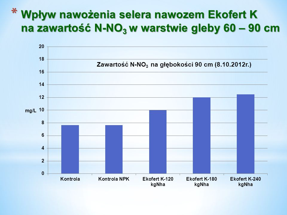 Wpływ nawożenia selera nawozem Ekofert K na zawartość N-NO3 w warstwie gleby 60 – 90 cm