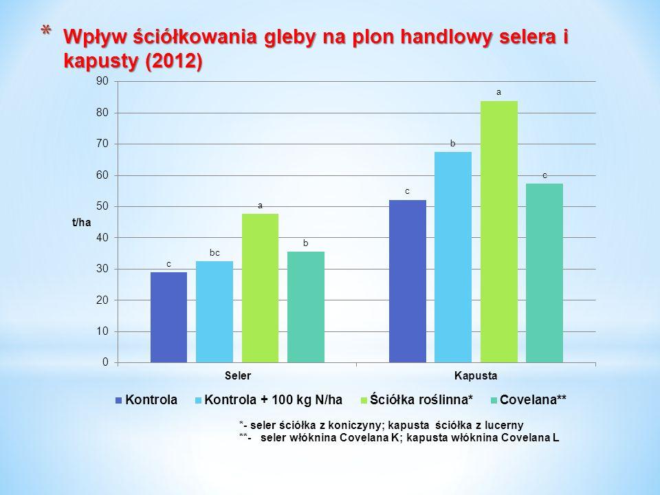 Wpływ ściółkowania gleby na plon handlowy selera i kapusty (2012)