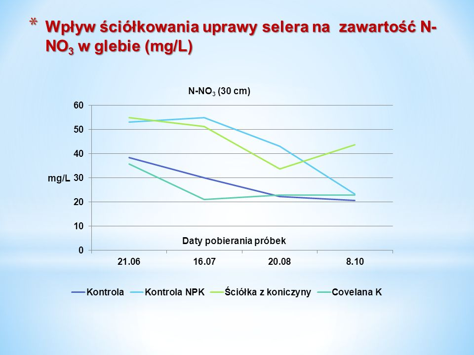 Wpływ ściółkowania uprawy selera na zawartość N-NO3 w glebie (mg/L)