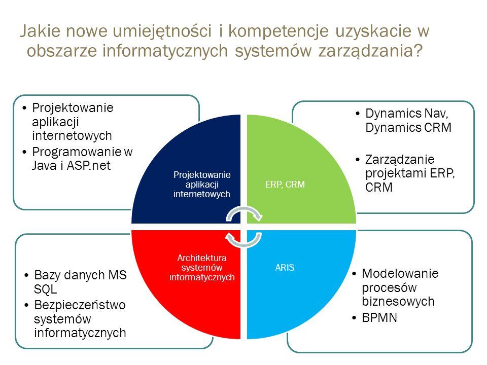 Architektura systemów informatycznych