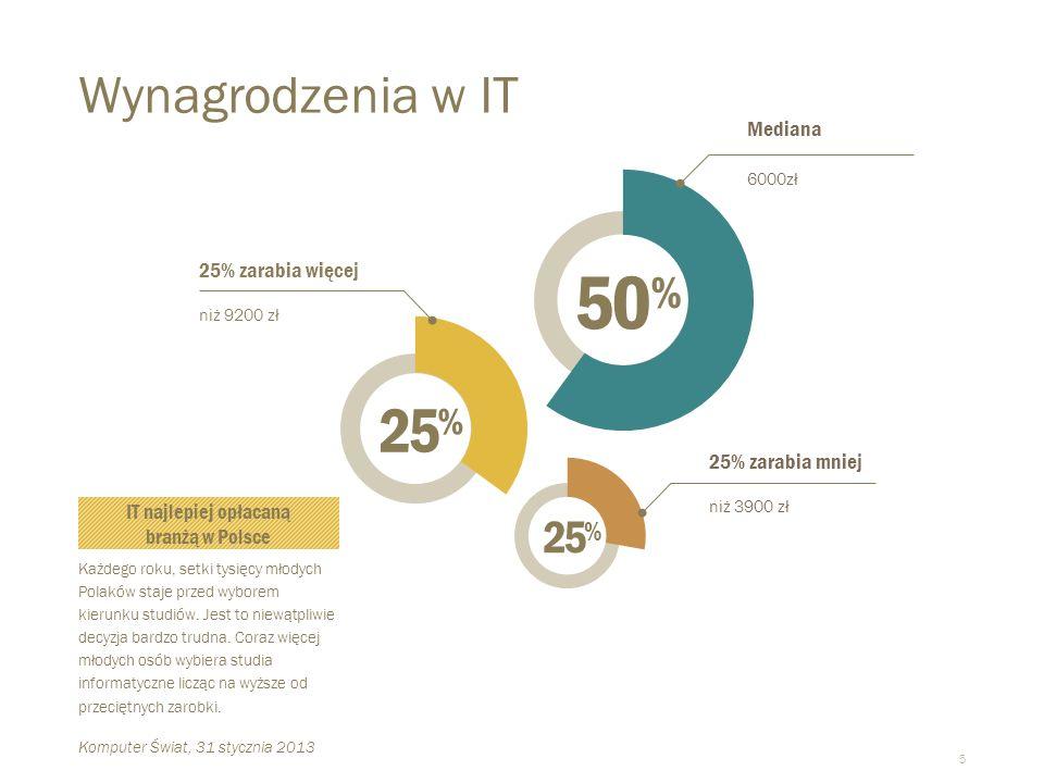 IT najlepiej opłacaną branżą w Polsce