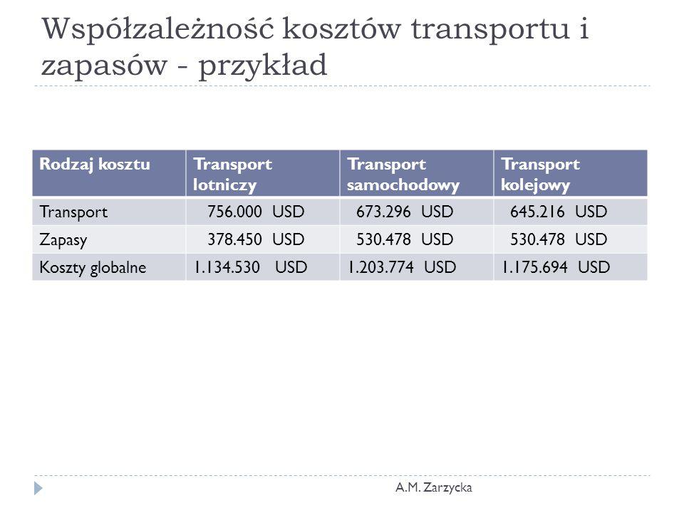 Współzależność kosztów transportu i zapasów - przykład
