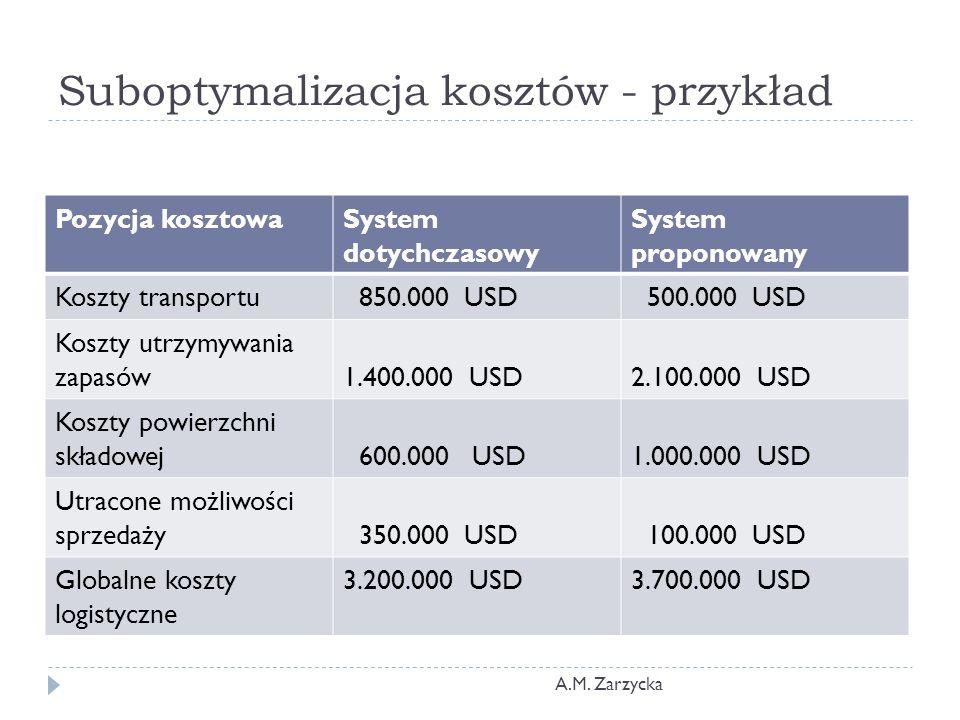 Suboptymalizacja kosztów - przykład