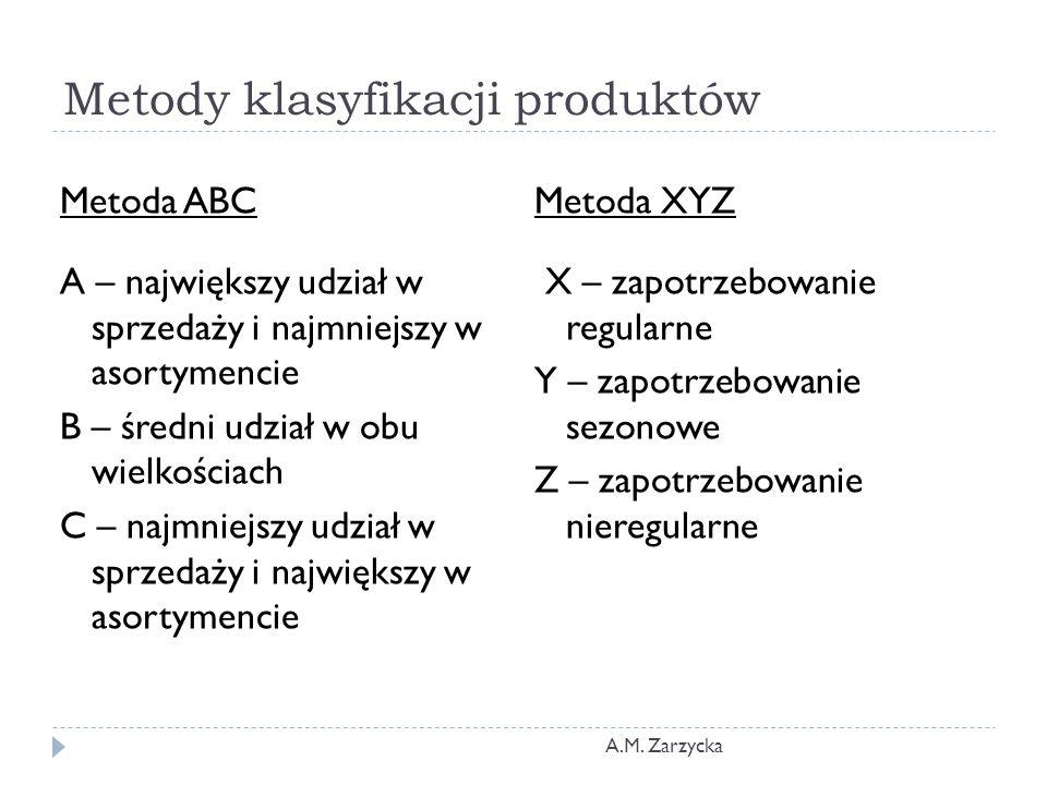 Metody klasyfikacji produktów