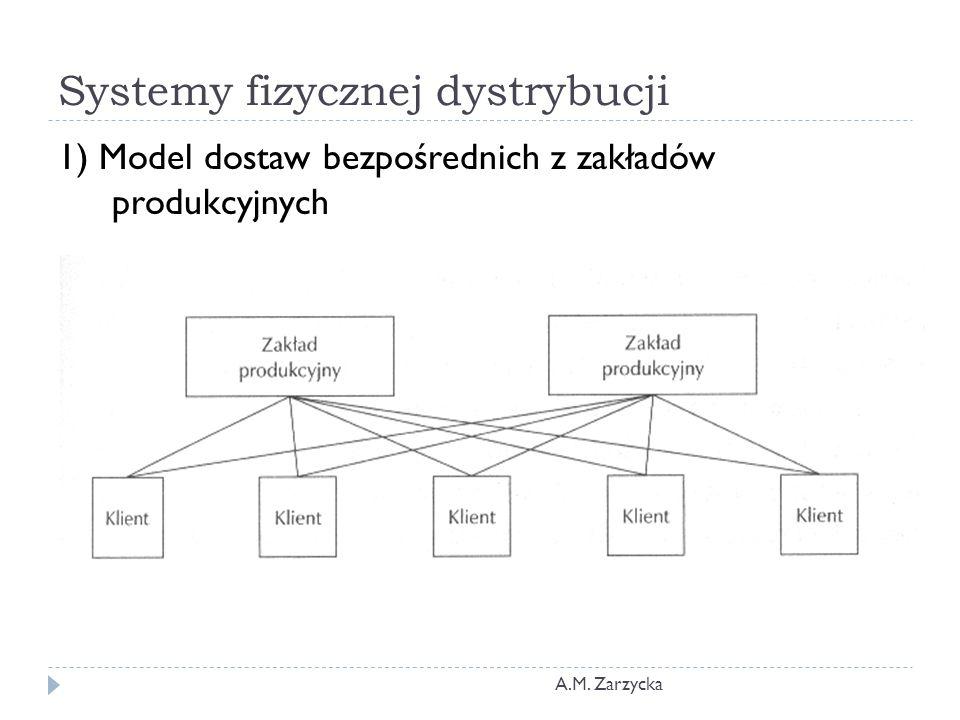 Systemy fizycznej dystrybucji