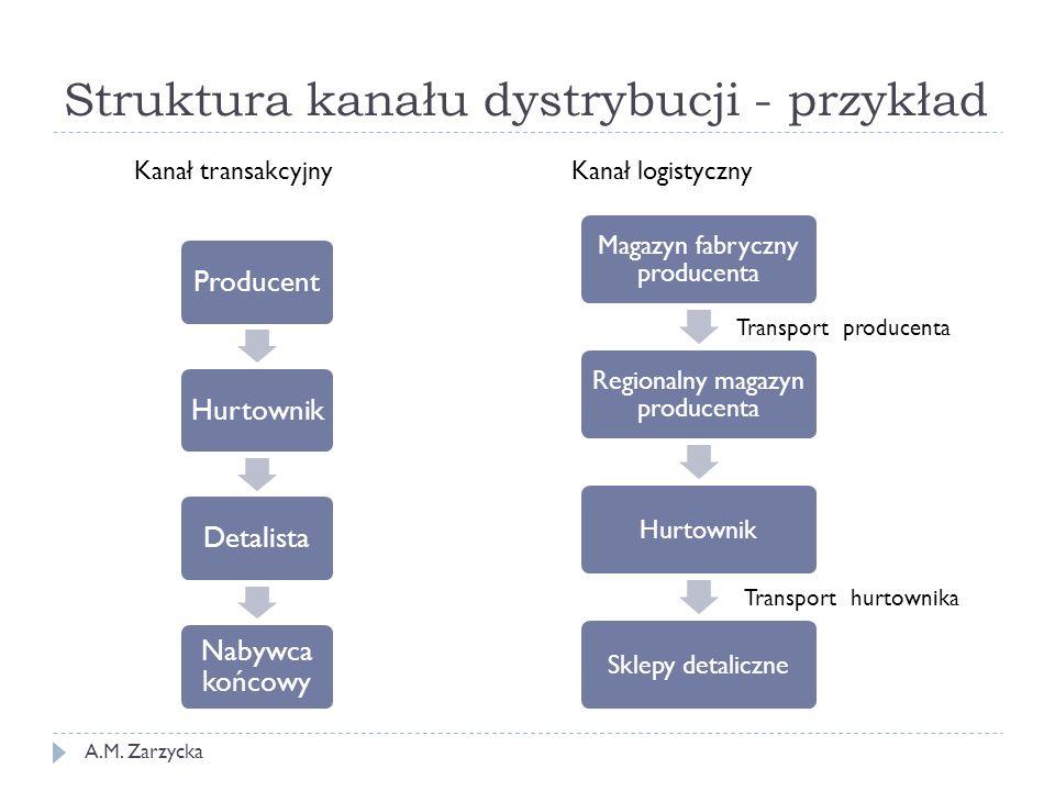 Struktura kanału dystrybucji - przykład