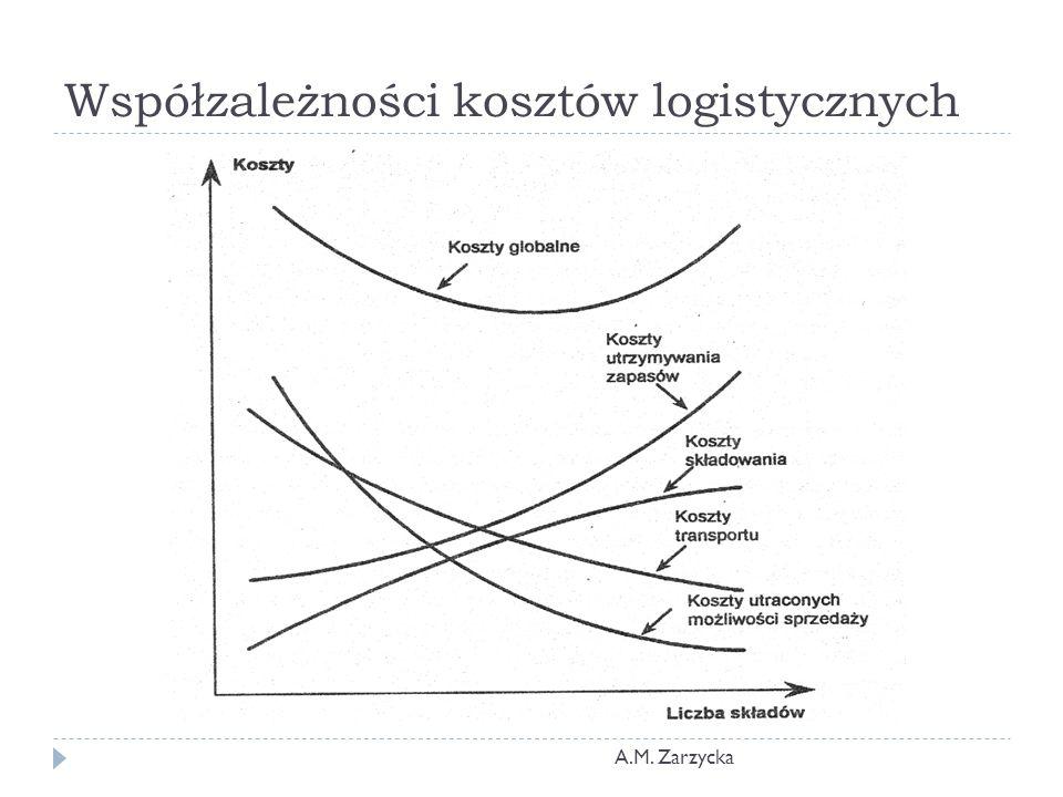 Współzależności kosztów logistycznych