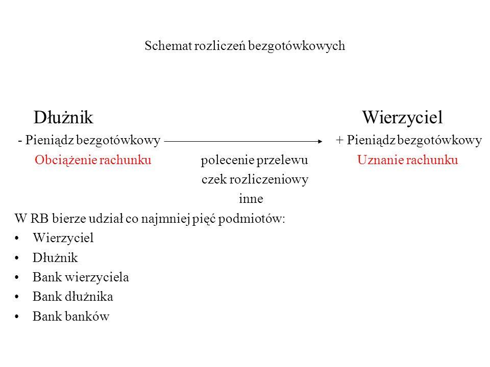 Schemat rozliczeń bezgotówkowych