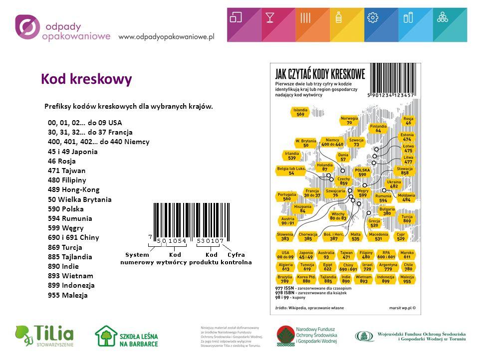 Kod kreskowy Prefiksy kodów kreskowych dla wybranych krajów.