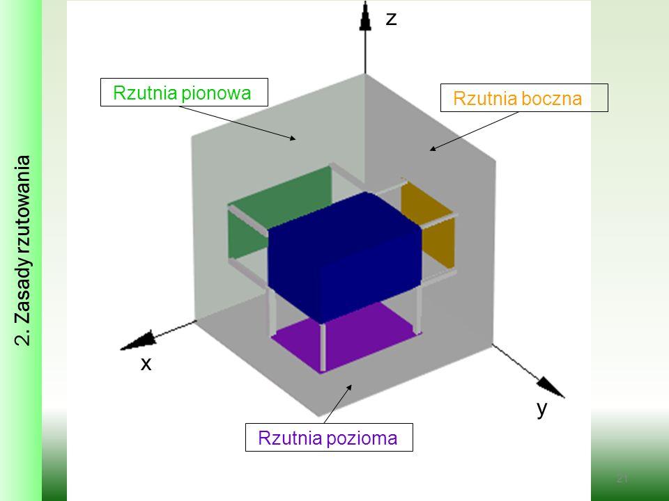 z x y 2. Zasady rzutowania Rzutnia pionowa Rzutnia boczna