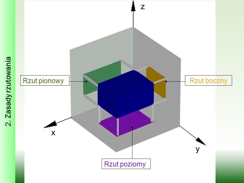 2. Zasady rzutowania z Rzut pionowy Rzut boczny x y Rzut poziomy