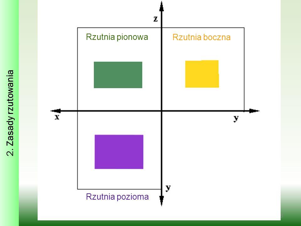 2. Zasady rzutowania Rzutnia pionowa Rzutnia boczna Rzutnia pozioma