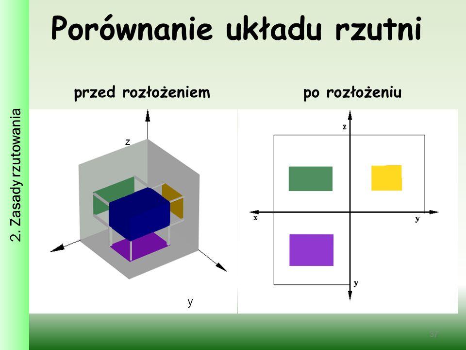 Porównanie układu rzutni