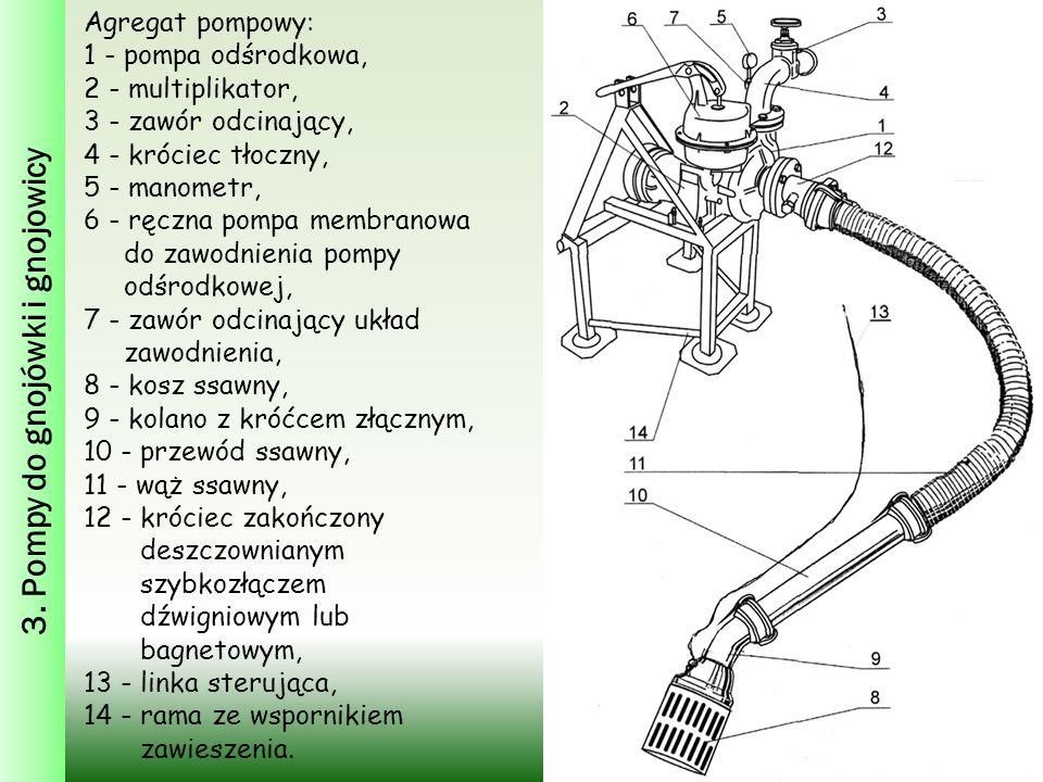 3. Pompy do gnojówki i gnojowicy